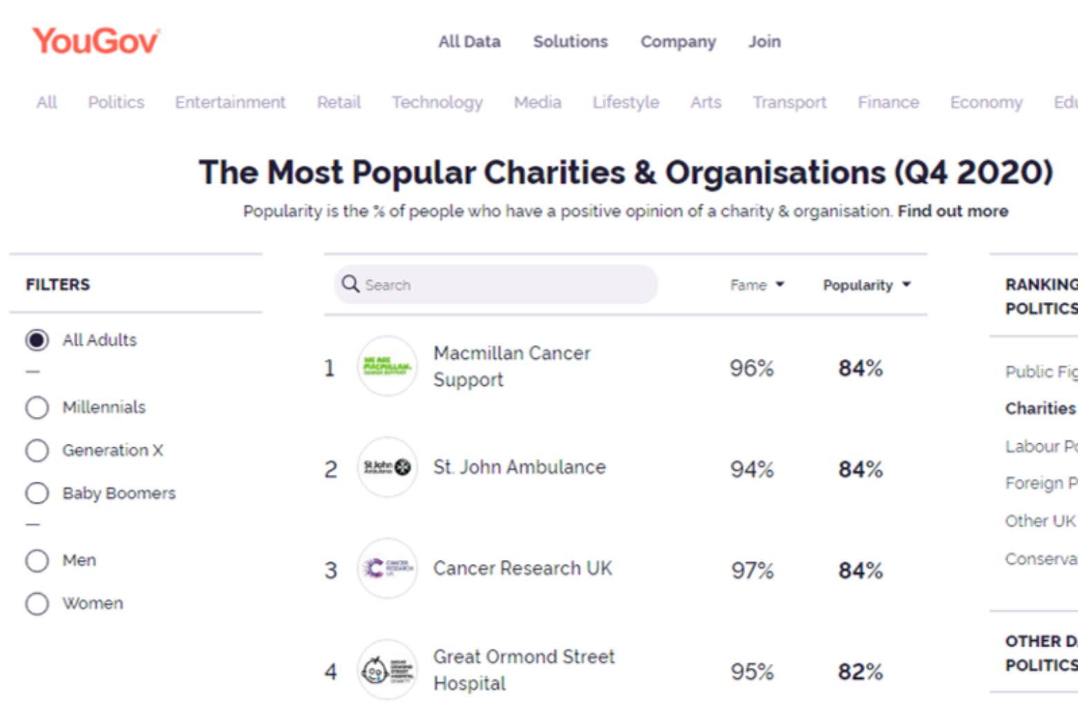 Top UK charity websites